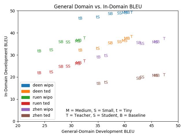 general domain vs in domain BLEU